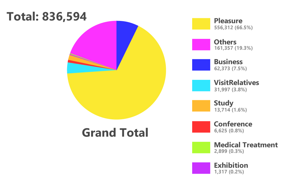 Pie chart of visitors to Taiwan in Feb. 2018