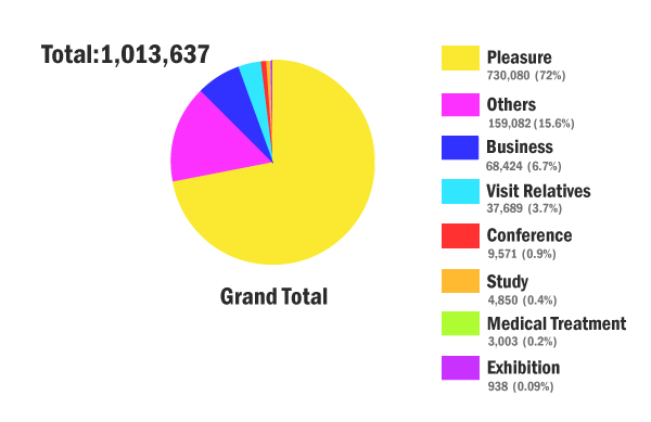 Pie chart of visitors to Taiwan in Nov. 2017