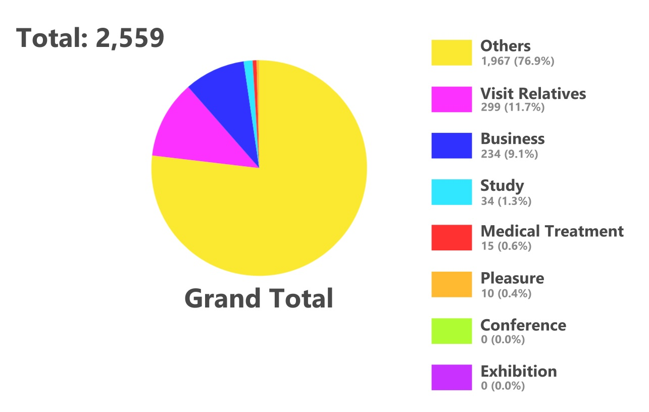 Pie chart of visitors to Taiwan in January 2020